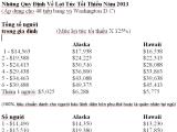Tiêu Chuẩn Bảo Trợ Tài Chánh Năm 2013
