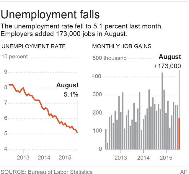 Graphic shows the national unemployment rate and monthly job gains; 2c x 3 inches; 96.3 mm x 76 mm;